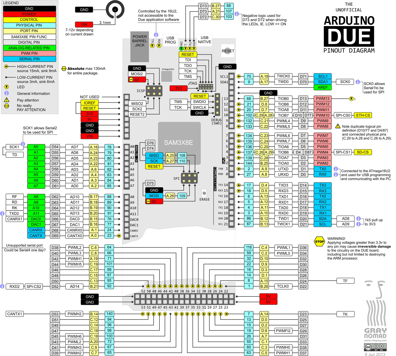 Arduino-Due-Pinout