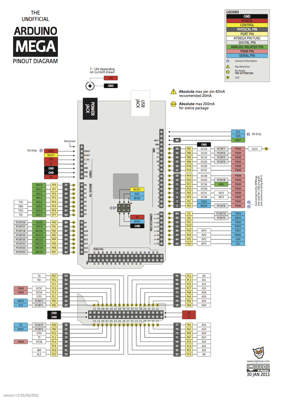 Arduino-Mega-2560-Pinout