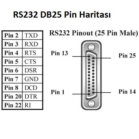 RS232 DB25 Pin Haritası