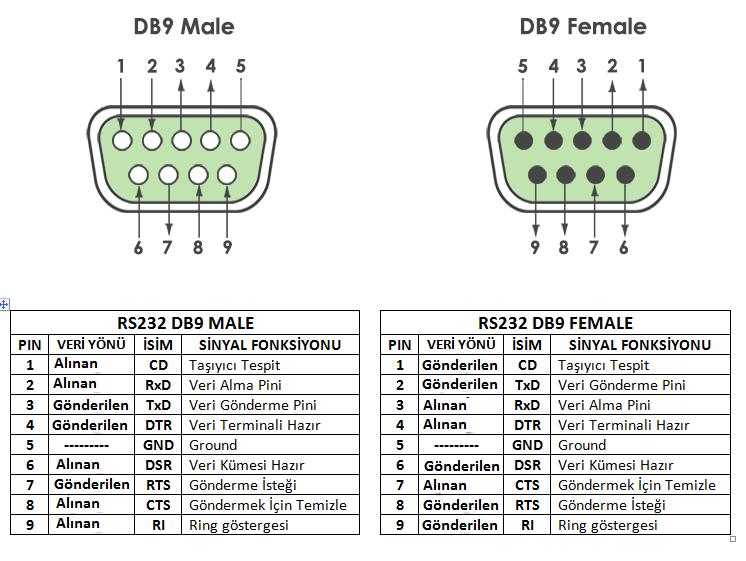 RS232 DB9 Pin Haritası